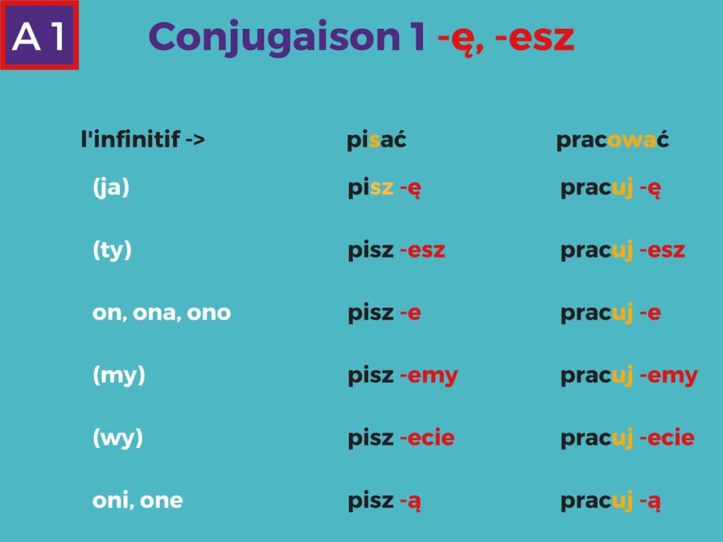 conjugaison- polonaise